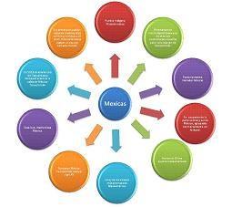 El concepto de mapa mental, ...
