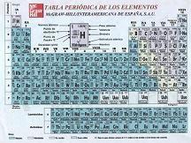 Definicin de tabla peridica qu es significado y concepto tabla peridica urtaz Images