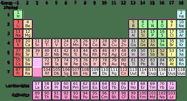 Categorizar tabla periódica