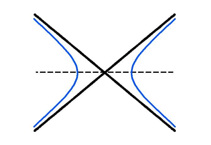 Hiperbólico geometría