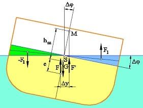 Metacentro